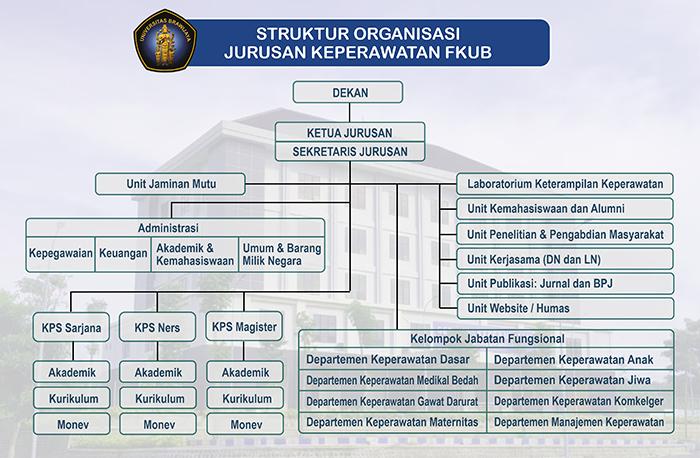 STRUKTUR ORGANISASI 700px